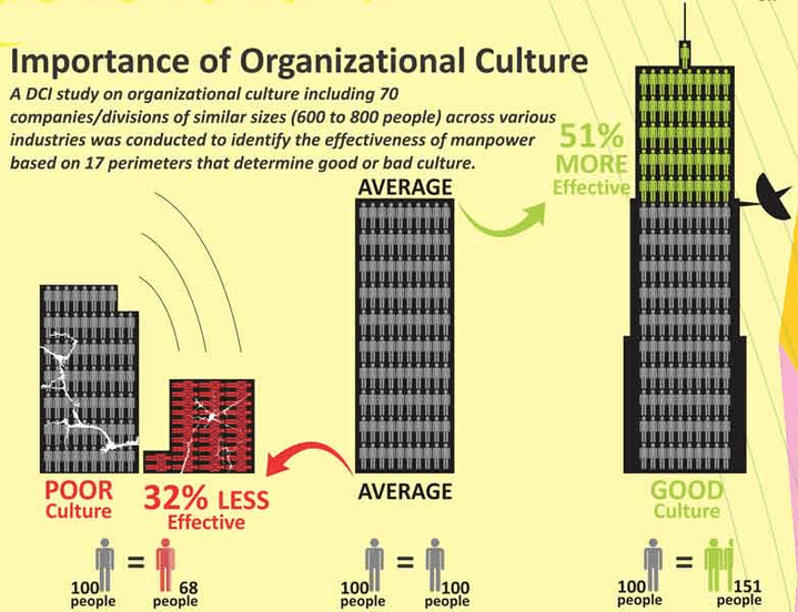 an analysis of organisation culture at quinlans Organizational culture and the organizational culture and the rrrrenewal of enewal of enewal of on another level of analysis: national culture.