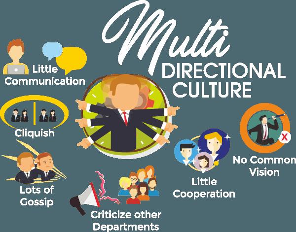 multi-directional-culture-graphic